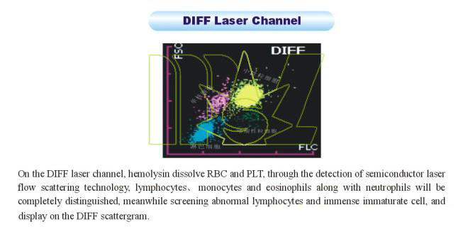 diff laser channel