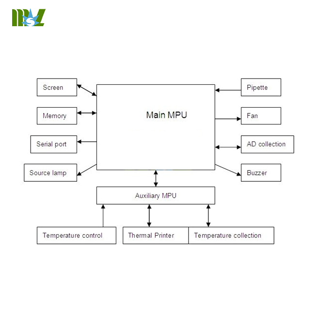 Portable coagulometers-MSLBA12 Block diagram