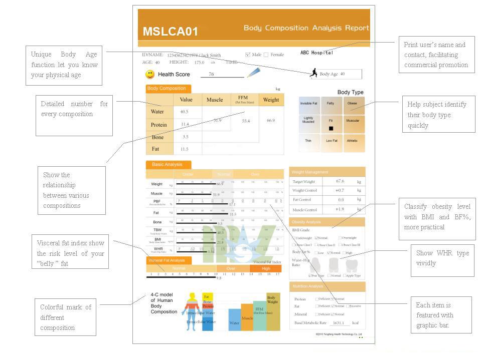 Body Composition Analyzer MSLCA01 report