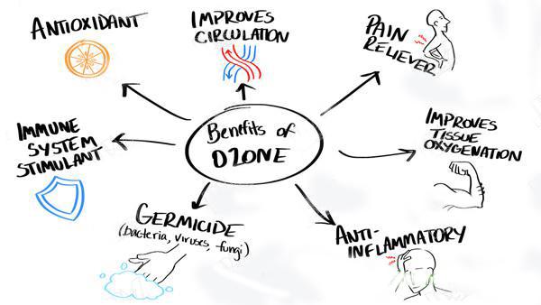 benefits of ozene
